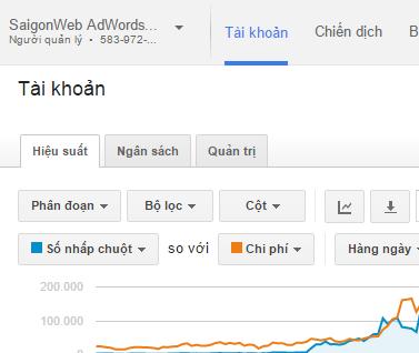 Cho thuê tài khoản Google AdWords1
